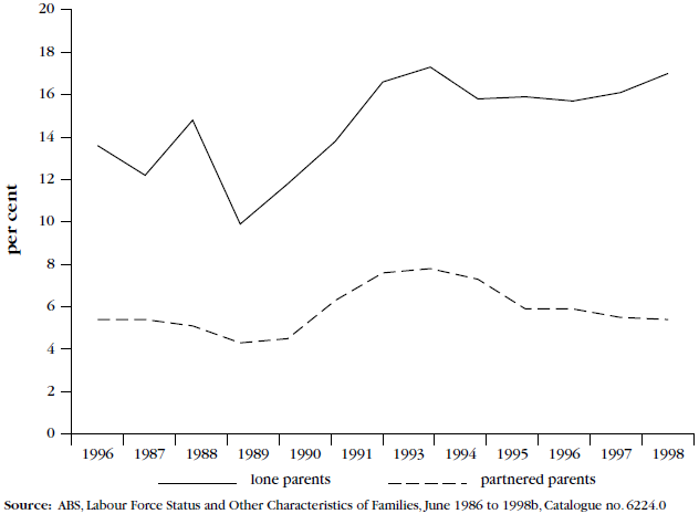 Figure 4, Unemployment rate of lone and partnered parents, June 1986 to 1998