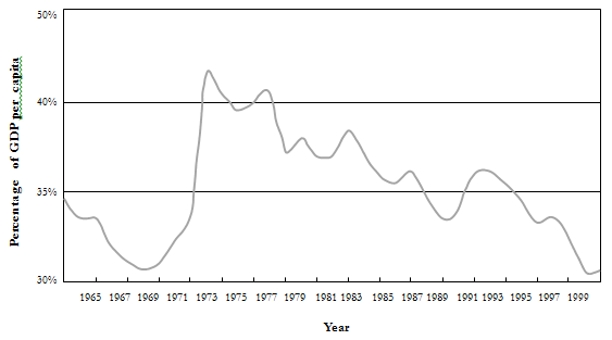 Figure 6_Single pension rate compared to GDP per capita 1965 to 1999