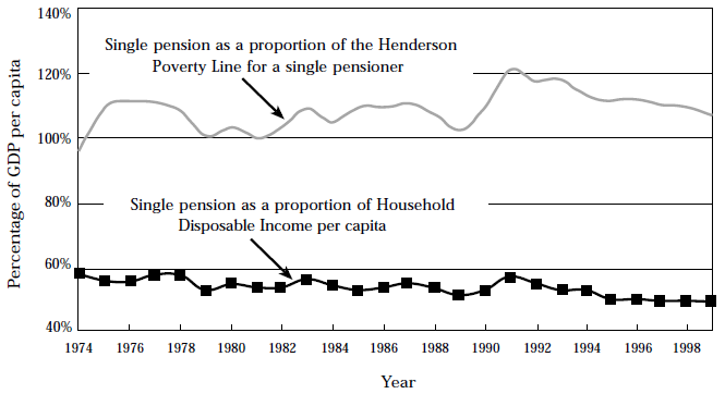 Figure 7: Relative pension rates 1974 to 1999