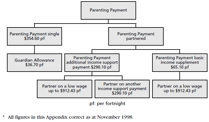 Figure 7, Structure and rates of Parenting Payment