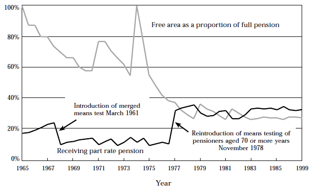 Figure 9, Percentage of age pensioners receiving reduced rates 1955 to 1999.