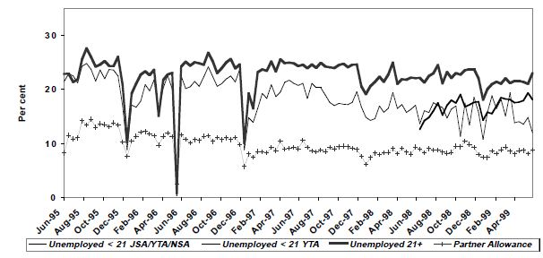 Figure 11: Employment  rates, unemployed income support  payment  recipients, women, LDS 1% Sample