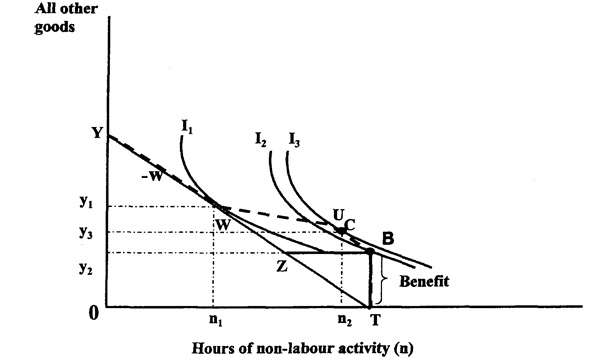 Figure 2: The effect  of an earnings disregard and a less than 100 per cent withdrawal rate on hours of employment