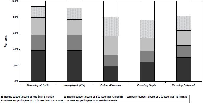 Figure 21: The distribution of income support  spells by payment  category, women, LDS 1% Sample