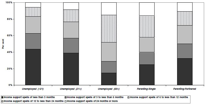 Figure 22: Distribution of income support  spells by payment  category, men, LDS 1% Sample