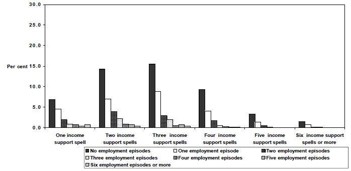 Figure 23: Employment  episodes by spells of income support,  1995 cohort,  Unemployed  (<21), women, 1995 to 1999, LDS 1% Sample