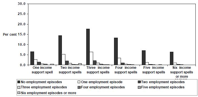 Figure 24: Employment  episodes by spells of income support,  1995 cohort,  Unemployed  (<21), men, 1995 to 1999, LDS 1% Sample