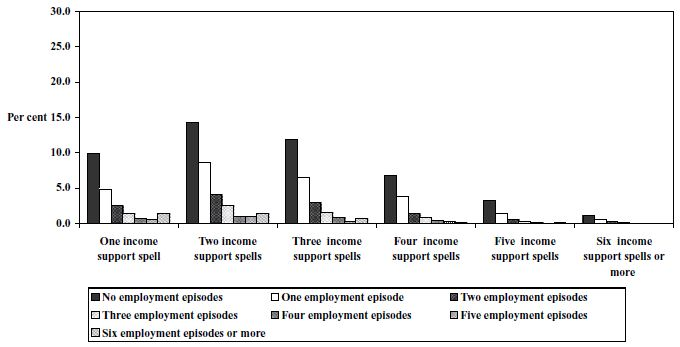 Figure 25: Employment  episodes by spells of income support,  1995 cohort,  Unemployed  (21+), women, 1995 to 1999, LDS 1% Sample