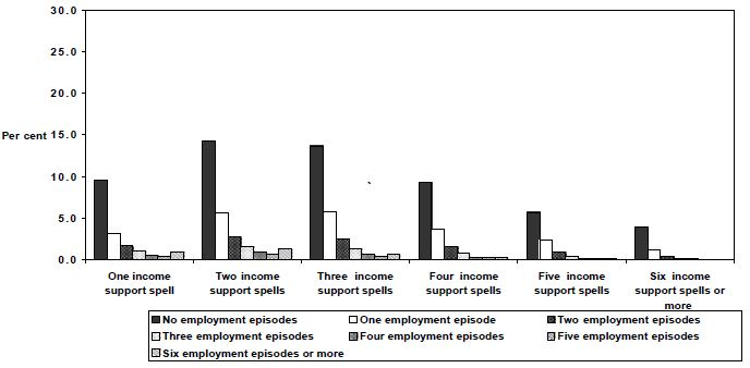 Figure 26: Employment  episodes by spells of income support,  1995 cohort,  Unemployed  (21+), men, 1995 to 1999, LDS 1% Sample