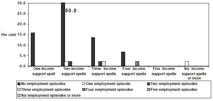 Figure 27: Employment  episodes by spells of income support,  1995 cohort,  Unemployed  (60+), men, 1995 to 1999, LDS 1% Sample
