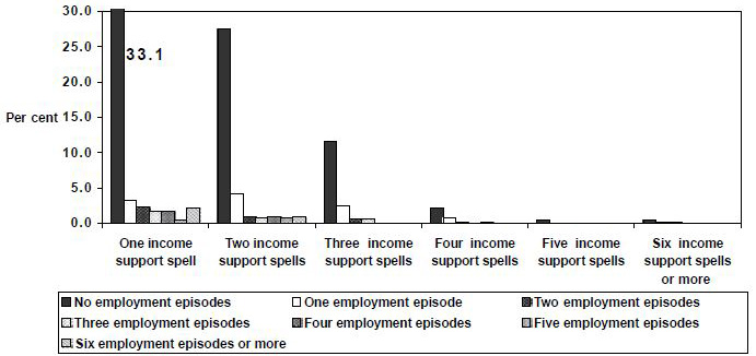 Figure 28: Employment  episodes by spells of income support,  1995 cohort,  Partner Allowance, women, 1995 to 1999, LDS 1% Sample