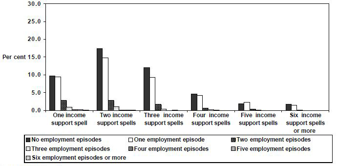 Figure 29: Employment  episodes by spells of income support,  1995 cohort,  Parenting  Single, women, 1995 to 1999, LDS 1% Sample