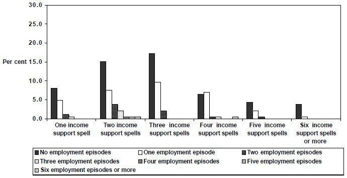 Figure 30: Employment  episodes by spells of income support,  1995 cohort,  Parenting  Single, men, 1995 to 1999, LDS 1% Sample