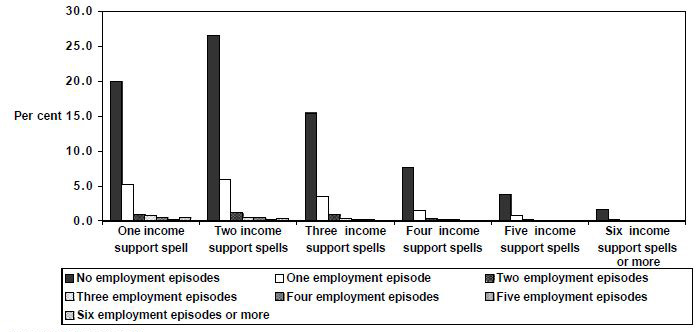 Figure 31: Employment  episodes by spells of income support,  1995 cohort,  Parenting  Partnered, women, 1995 to 1999, LDS 1% Sample