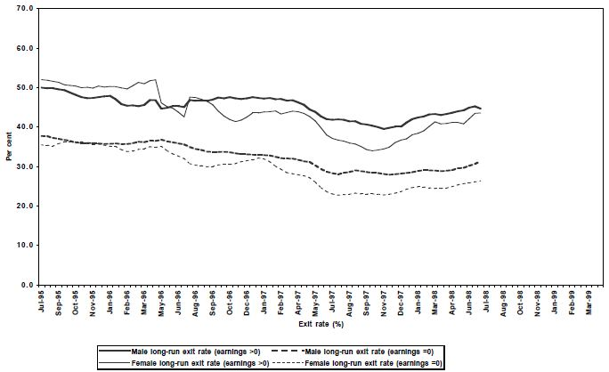 Figure 36: Long-run exit rates for Unemployed  (21+) income support  payment  recipients, moving  average estimates, LDS 1% Sample