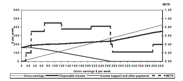 Figure 4: Gross labour earnings and income unit marginal effective tax rates (METR), Unemployed (21+), end 1996