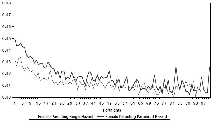 Figure 46: Hazard function for parenting income support  payment  recipients, LDS 1% Sample