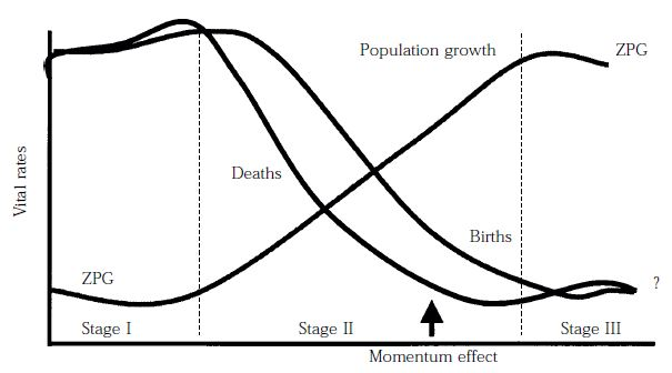 Figure 1: The demographic transition (classic or western model)