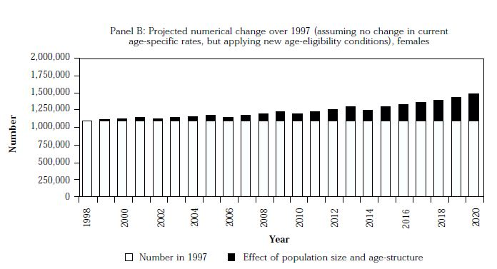 Figure 14: Projected changes in numbers of females receiving Age Pension under different eligibility criteria