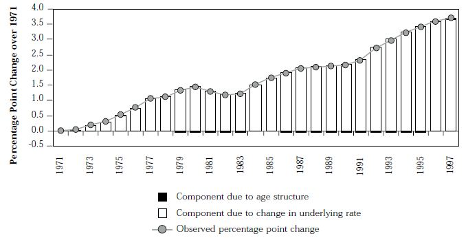 Figure 15: Components of change in disability  support pension (percentage point  change over 1971), males 1971–97
