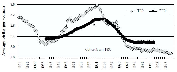 Figure 4: Total fertility rate 1921–99, and completed fertility rate for cohorts born 1905–60 lagged by 30 years, Australia