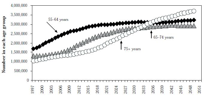 Figure 7:  Projected increase in populations aged 55–64, 65–74 and 75+ years, Australia