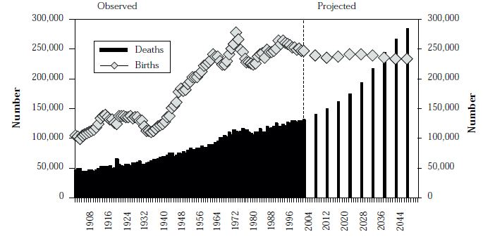 Figure 9: Births and deaths, Australia, 20th Century, and projected