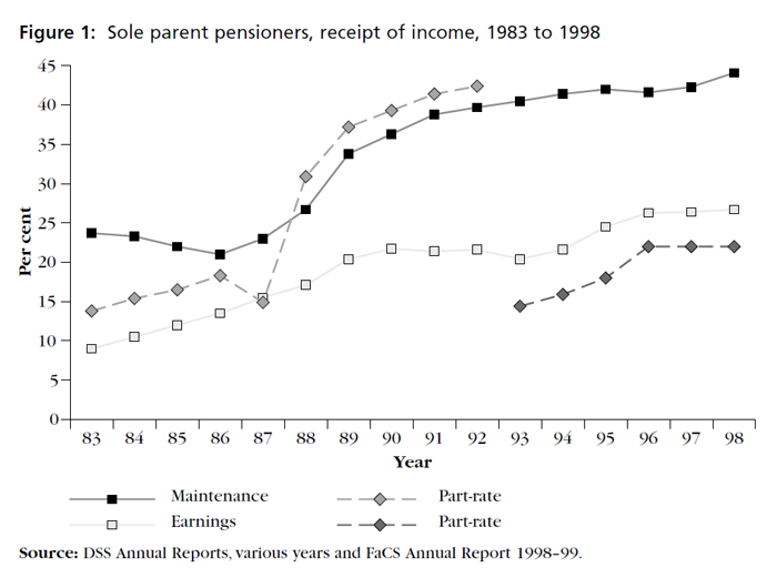 Graph showing sole parent pensioners, receipt of income, 1983 to 1998