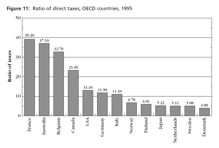 Graph showing ratio of direct taxes, OECD countries, 1995