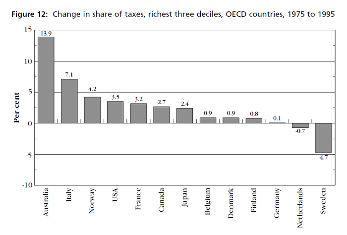Graph showing change in share of taxes, richest three deciles, OECD countries, 1975 to 1995