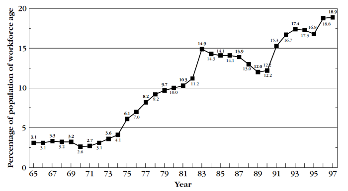 Graph showing proportion of population of workforce age receiving social security payments, 1965 to 1997
