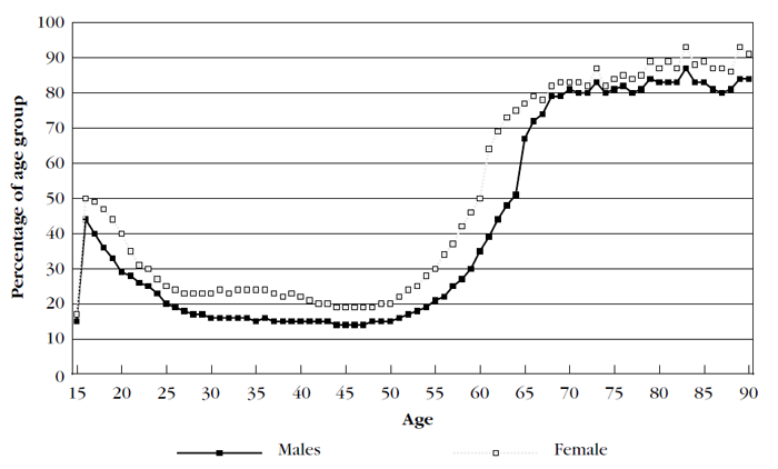 Graph showing income support recipients by age and gender, June 1998