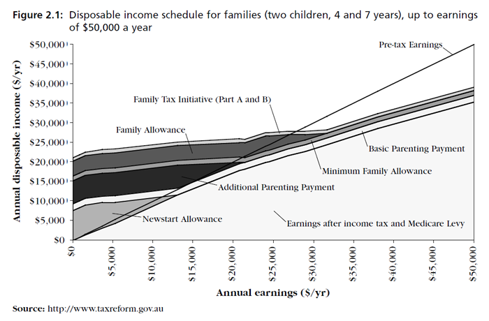 Graph showing Disposable income schedule for families (two children, 4 and 7 years), up to earnings of $50,000 a year