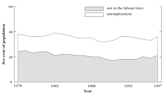 Graph showing unemployment and non-participation, not married women, aged 20–59, 1978 and 1997