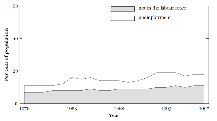 Graph showing unemployment and non-participation, men, aged 20–59, 1978 and 1997