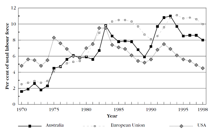 Graph showing trends in unemployment rates, Australia, the United States and the European Union,1970 to 1998