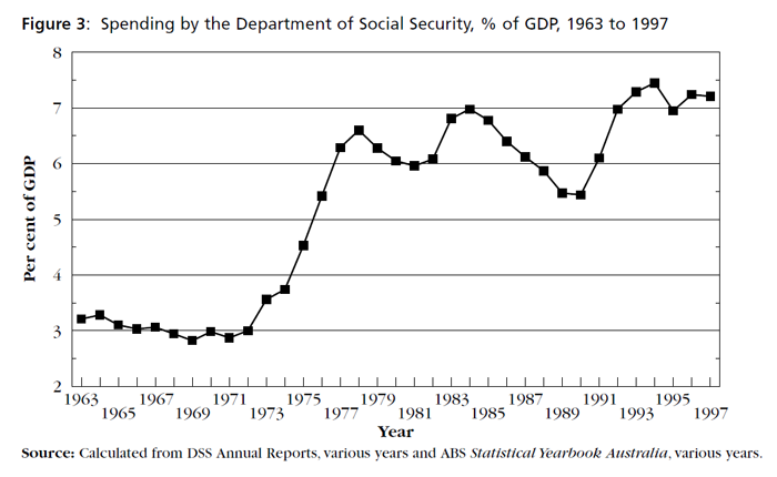 Graph showing Spending by the Department of Social Security, % of GDP, 1963 to 1997