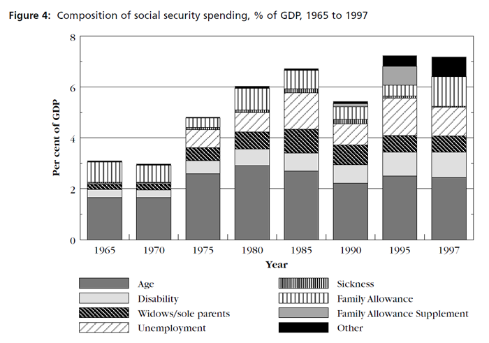 Graph showing Composition of social security spending, % of GDP, 1965 to 1997 (figures are reproduced in the table immediatley following the image)