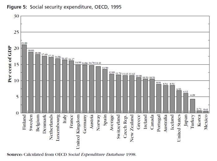 Graph showing Social security expenditure, OECD, 1995