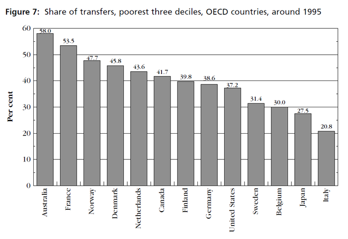 Graph showing share of transfers, poorest three deciles, OECD countries, around 1995