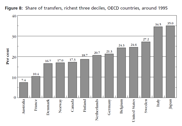 Graph showing share of transfers, richest three deciles, OECD countries, around 1995