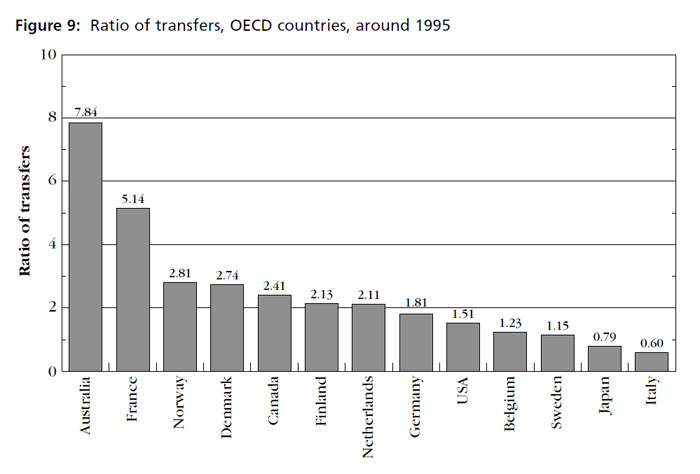 Graph showing ratio of transfers, OECD countries, around 1995