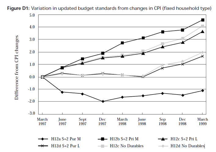 Graph showing variation in updated budget standards from changes in CPI (retired households)