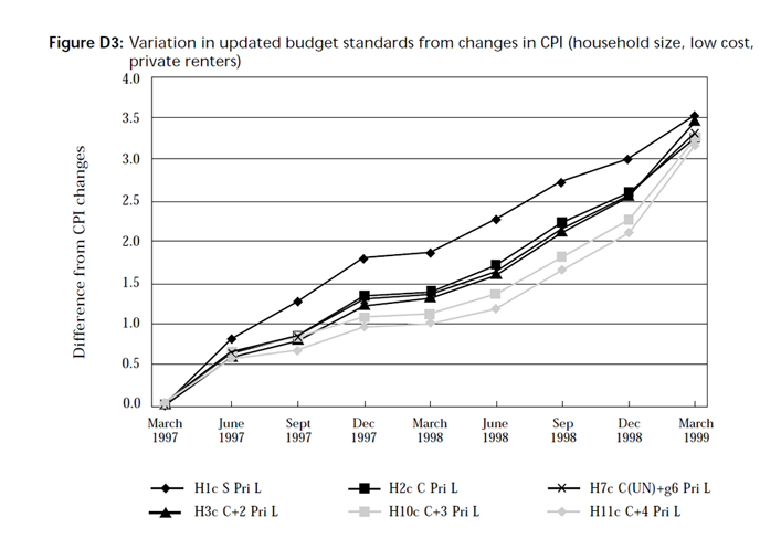 Graph showing variation in updated budget standards from changes in CPI (household size, low cost, private renters)