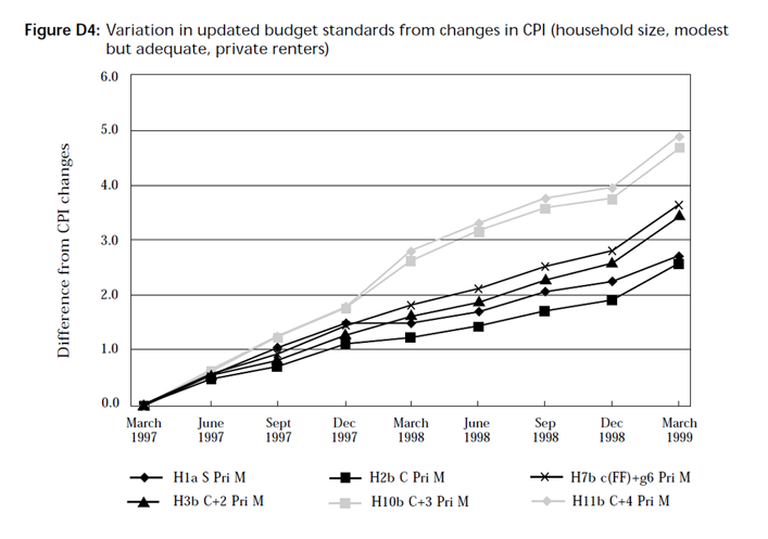 Graph showing variation in updated budget standards from changes in CPI (household size, modest but adequate, private renters)