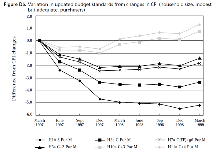 Graph showing variation in updated budget standards from changes in CPI (household size, modest but adequate, purchasers)