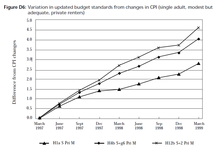 Graph showing variation in updated budget standards from changes in CPI (single adult, modest but adequate, private renters)