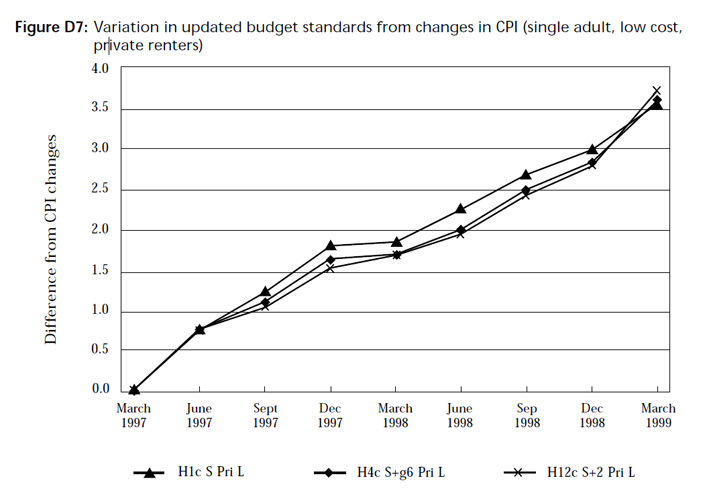 Graph showing variation in updated budget standards from changes in CPI (single adult, low cost, private renters)