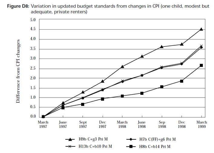 Graph showing variation in updated budget standards from changes in CPI (one child, modest but adequate, private renters)