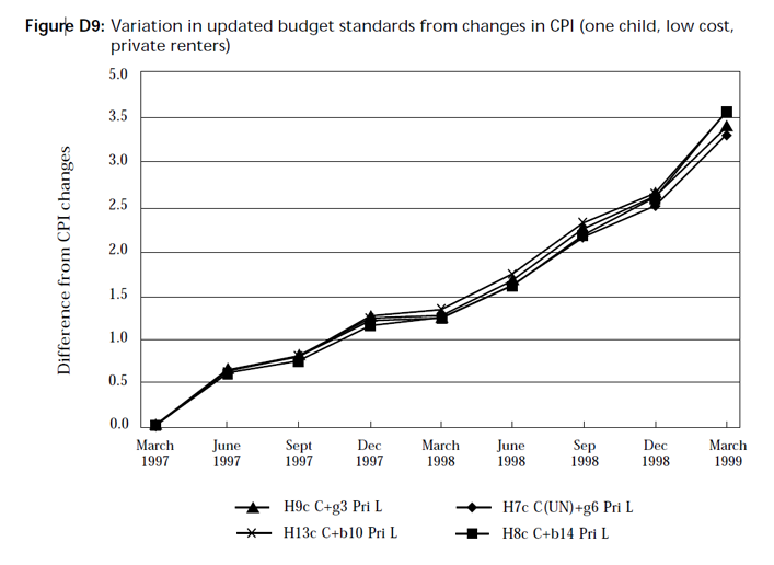 Graph showing variation in updated budget standards from changes in CPI (one child, low cost, private renters)